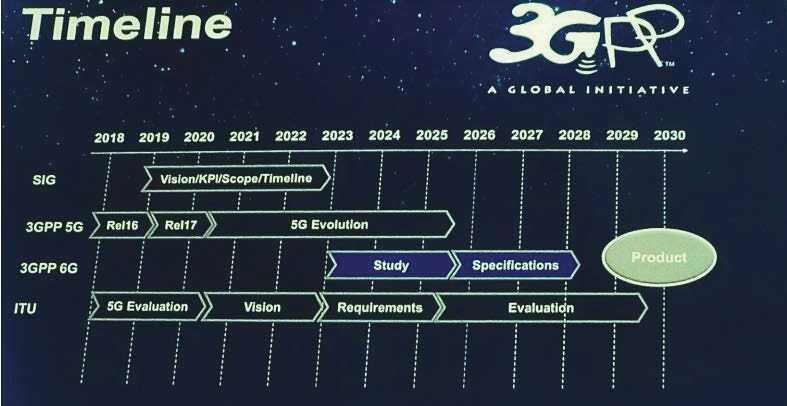 چالش های پیش روی نسل ششم اینترنت 6G