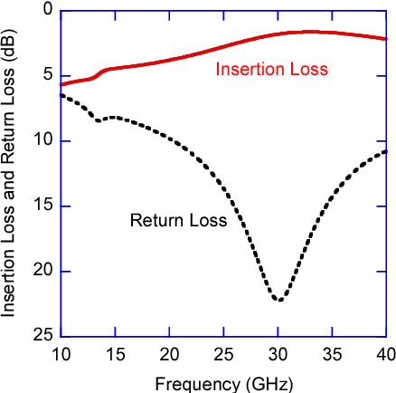 آزمایش و اندازهگیری میرایی (Insertion Loss)
