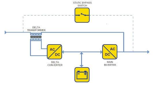 ﻣﻨﺒﻊ ﺗﻐﺬﯾﻪ ﺑﺪون وﻗﻔﻪ ﺗﺒﺪﯾﻞ دﻟﺘﺎى آﻧﻼﯾﻦ (delta conversion on-line UPS)