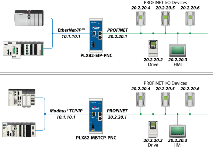 پروتکل Ethernet/IP