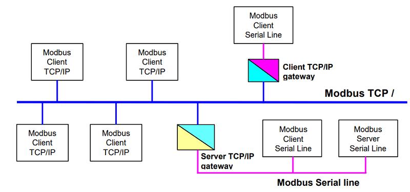 پروتکل Modbus TCP/IP