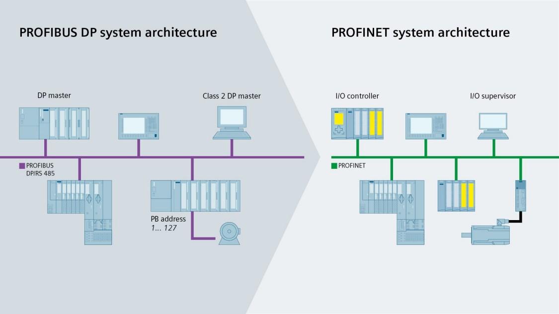 پروتکل Profinet