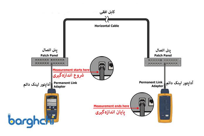 تست پرمننت دادهی مرکزی با 2 اتصال دهنده