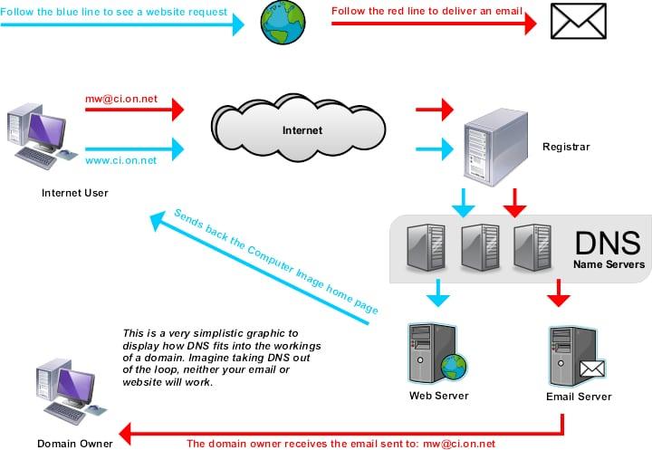 دی ان اس (DNS)