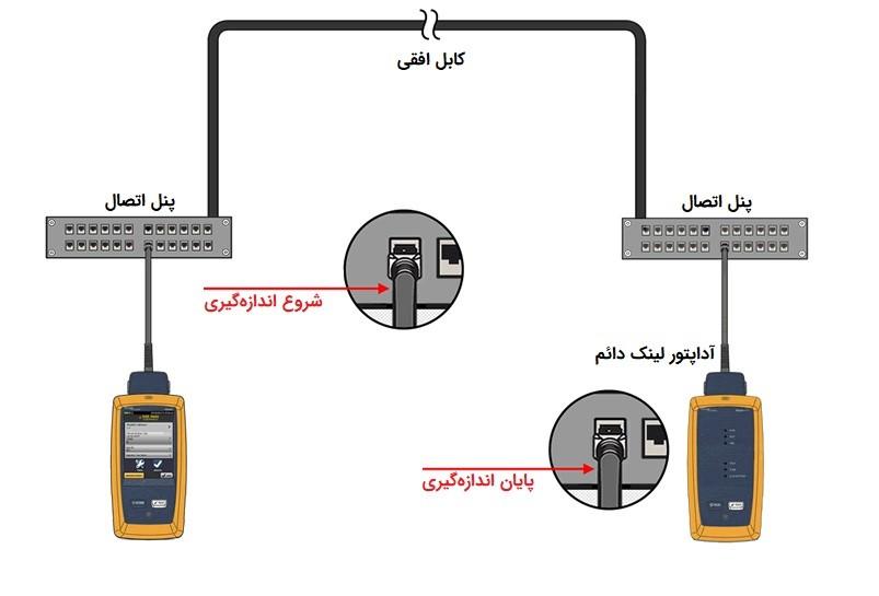 تست فلوک کابل شبکه