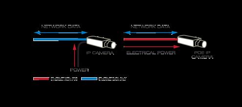 فناوری POE چیست؟