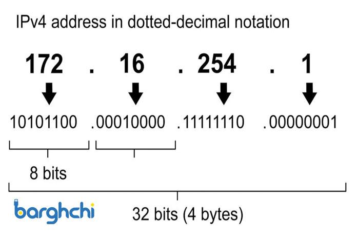 انواع کلاسهای آدرس IP