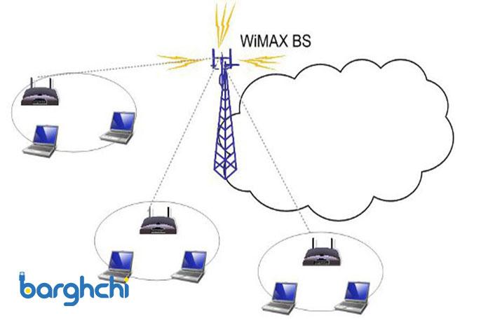 اینترنت WIMAX