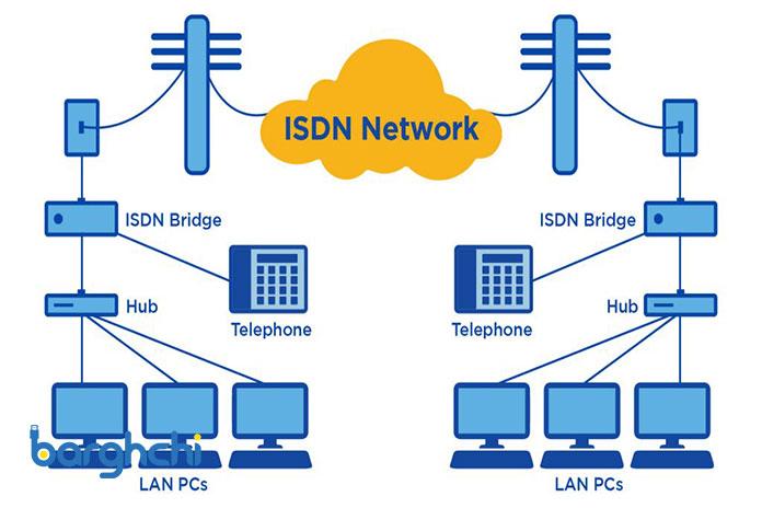 روش اتصال به اینترنت ISDN