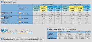 جدول عملکرد کابل شبکه لگراند | جدول مقایسه مشخصات فنی کابل های شبکه