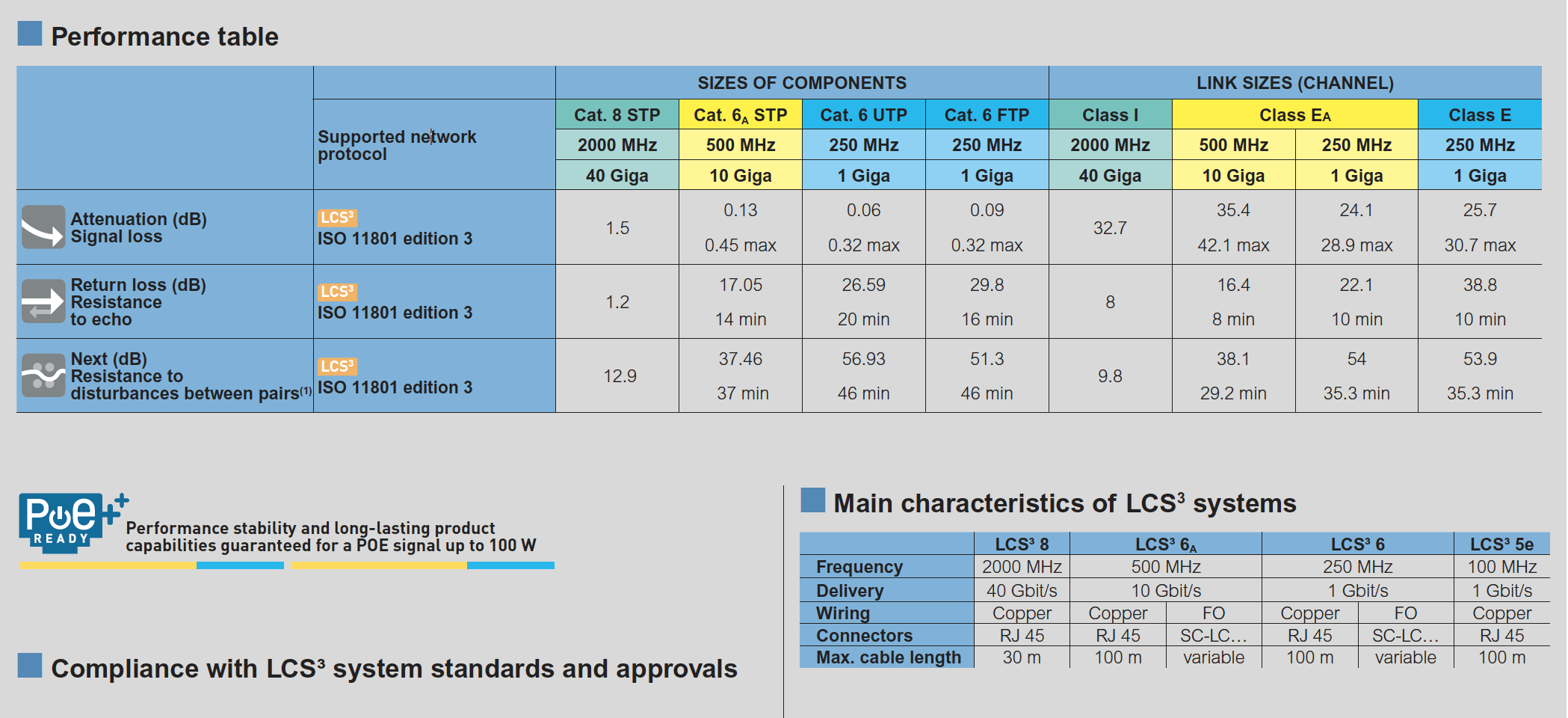 جدول عملکرد کابل شبکه لگراند