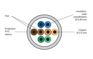 روکش کابل شبکه لگراند CAT5e UTP | مشخصات و ویژگی های فنی کابل شبکه لگراند Legrand Cat5e UTP