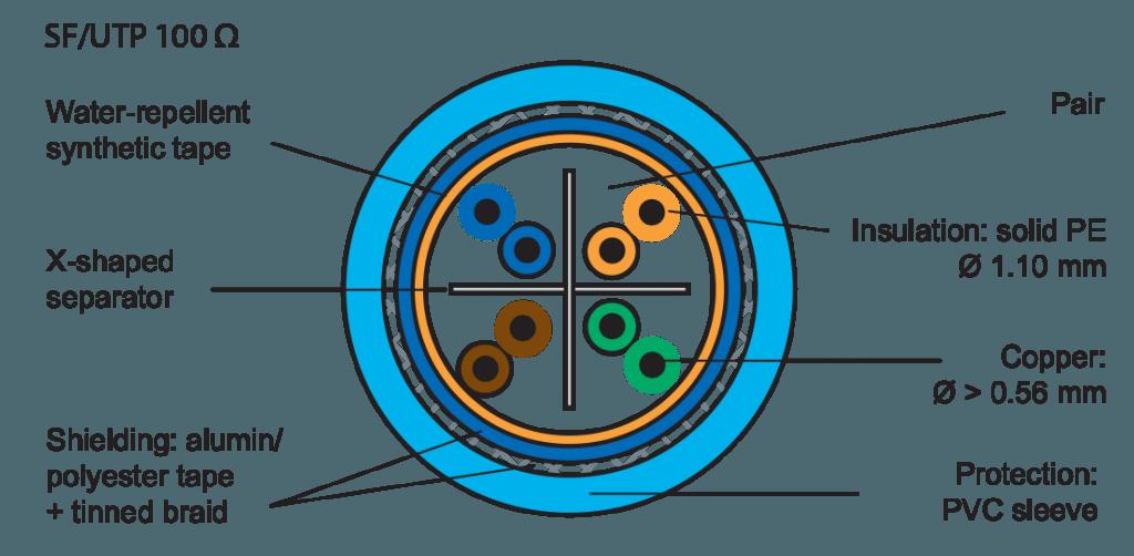 روکش کابل شبکه لگراند CAT6 SFTP | مشخصات و ویژگی های فنی کابل شبکه لگراند Legrand Cat6 SFTP