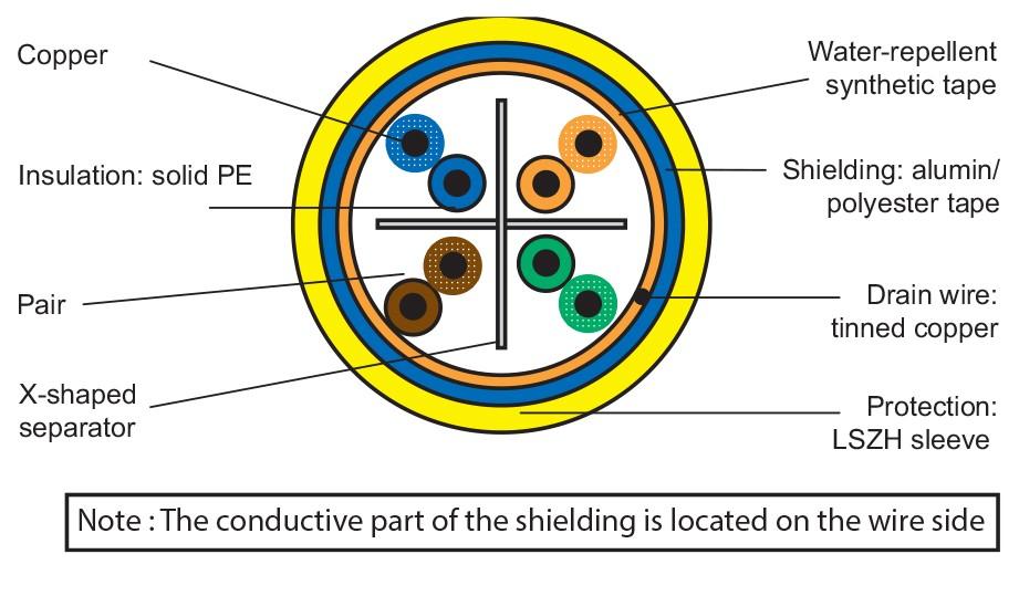 روکش کابل شبکه لگراند CAT6a F/UTP | مشخصات و ویژگی های فنی کابل شبکه لگراند Legrand Cat6a F/UTP