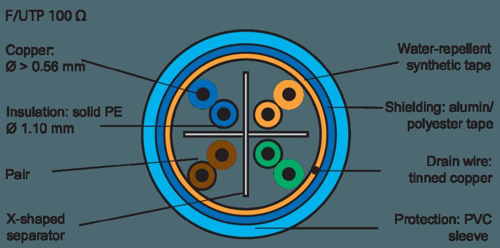 کابل شبکه لگراندCAT6 FTP باروکش LSZH | مشخصات و ویژگی های فنی کابل شبکه لگراند Legrand Cat6 FTP