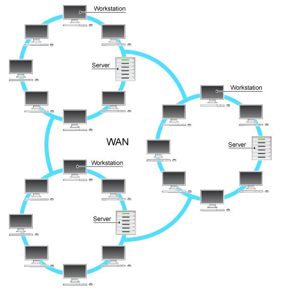 شبکه گسترده WAN