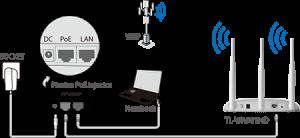 اکسس پوینت بیسیم N300 تی پی لینک مدل TL-WA901ND